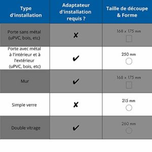 PetSafe – Chatière à puce électronique pour Chat Microchip, Robuste, Système de Verrouillage à 4 positions, Fonctionne à piles, Facile à installer – Blanc